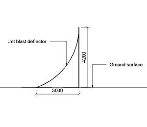 LOD 2 2D Section representation of Jet blast deflection systems.