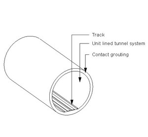 LOD 3 Model representation of Unit lined tunnel systems.