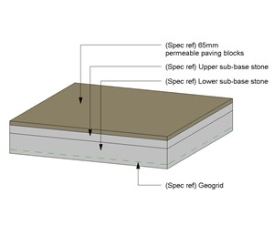 LOD 5 Model representation of Pervious pavement systems.