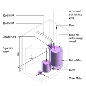 LOD 3 Model representation of Direct hot water storage supply systems.