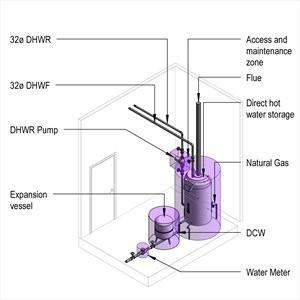 LOD 4 Model representation of Direct hot water storage supply systems.