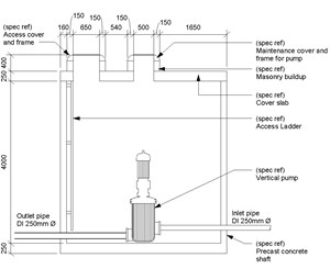 LOD 5 2D Section representation of Buried pressure pipeline systems.