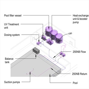 LOD 3 Model representation of Swimming pool water treatment systems.