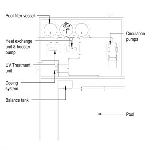 LOD 3 Plan representation of Swimming pool water treatment systems.