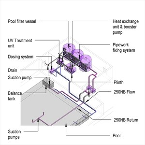 LOD 5 Model representation of Swimming pool water treatment systems.