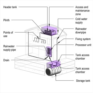 LOD 5 Model representation of Rainwater reclamation systems.