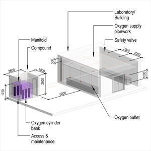 LOD 3 Model representation of Laboratory oxygen supply systems.