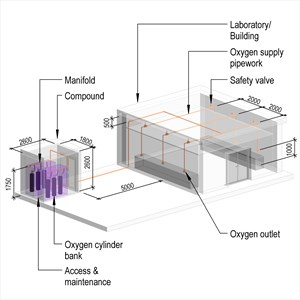 LOD 4 Model representation of Laboratory oxygen supply systems.