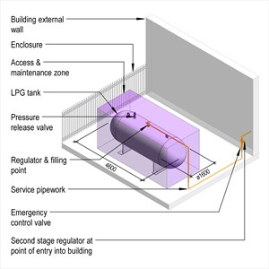 LOD 4 Model representation of Liquefied petroleum gas (LPG) supply systems.
