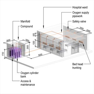 LOD 4 Model representation of Medical oxygen supply systems.