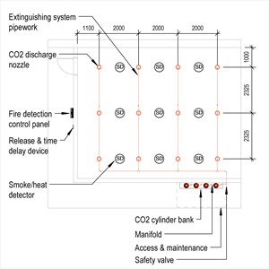 LOD 3 Plan representation of Carbon dioxide fire extinguishing systems.