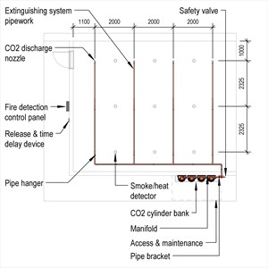LOD 5 Plan representation of Carbon dioxide fire extinguishing systems.