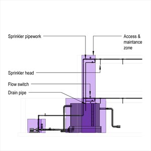 LOD 4 Elevation representation of Sprinkler systems.