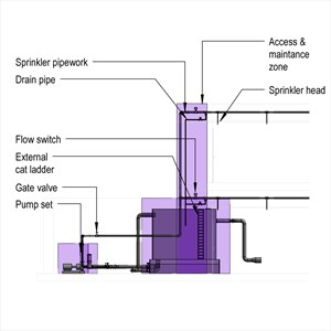 LOD 5 Elevation representation of Sprinkler systems.