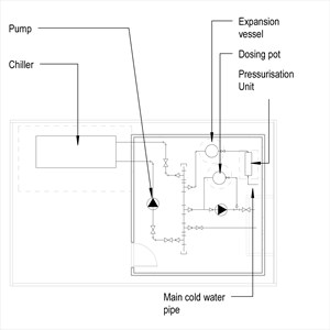LOD 3 Plan representation of Chilled water systems.