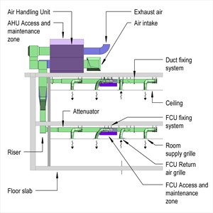 LOD 5 Elevation representation of Fan coil unit air conditioning systems.