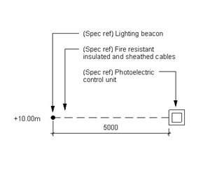 LOD 4 Plan representation of Lighting beacon systems.