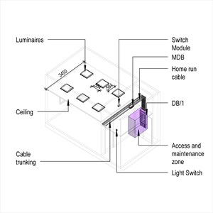 LOD 4 Model representation of General lighting systems with prefabricated wiring.
