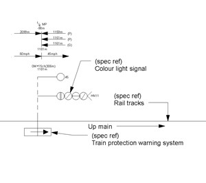 LOD 4 Plan representation of Rail signal systems.