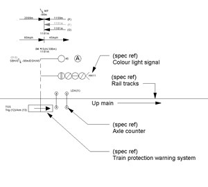 LOD 5 Plan representation of Rail signal systems.