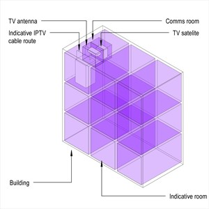 LOD 3 Model representation of Television distribution systems.