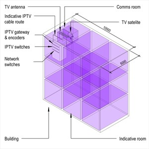 LOD 4 Model representation of Television distribution systems.