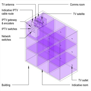 LOD 5 Model representation of Television distribution systems.