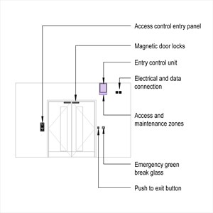 LOD 4 Elevation representation of Card access control systems.
