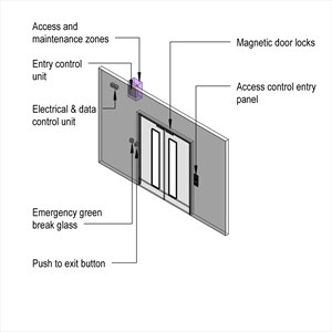 LOD 4 Model representation of Card access control systems.