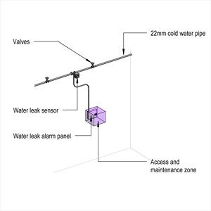 LOD 4 Model representation of Water leak detection and alarm systems.