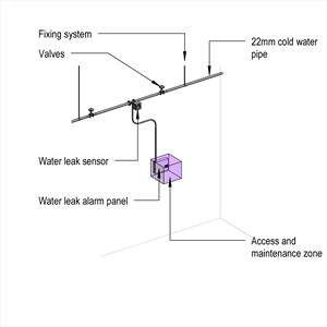 LOD 5 Model representation of Water leak detection and alarm systems.