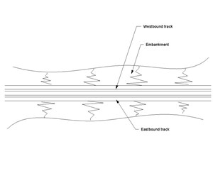LOD 2 Plan representation of Ballasted rail track systems.
