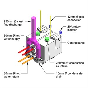 LOD 4 Model representation of Gas fired condensing boilers.