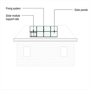 LOD 4 Elevation representation of Solar module support rails.